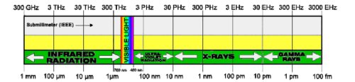 Radio-spectrum-summary-C 500.jpg
