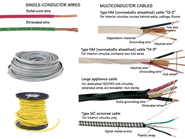 a/c electrical wiring information for north america - free, House wiring