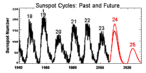 Sunspotcyclepredict01.png