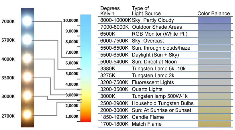 Light Color Temperature - Free Knowledge Base- The DUCK Project ...