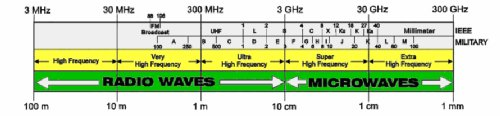 Radio-spectrum-summary-B 500.jpg