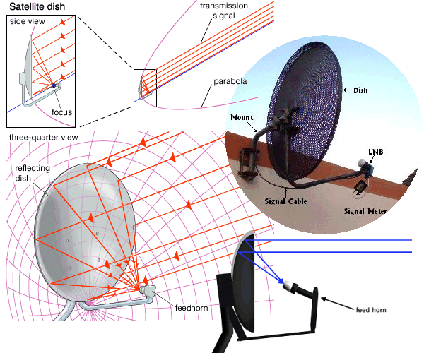 television satellite dish reference - free knowledge base ... satellite dish components diagram