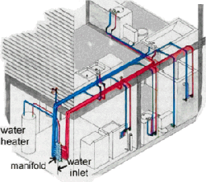 Complete Pex House Plumbing System